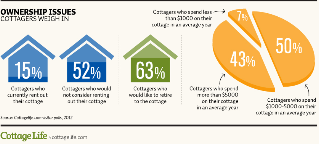 Cottage Life Statistics - Cottage Country by the Numbers