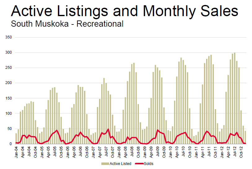 Active Listings and Monthly Sales Stats for South Muskoka Recreational Properties