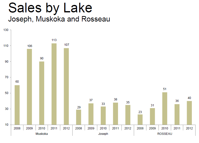 Lake Joseph, Lake Rosseau and Lake Muskoka sales from 2008 to 2012