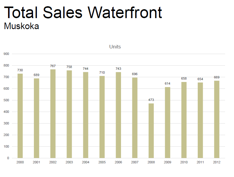 Total Sales of all Muskoka Waterfront