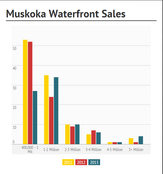 Total Muskoka Waterfront Recreational Property Sales Jan to July 31 2013
